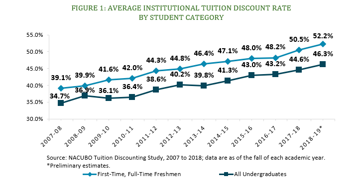 2018 Tuition Discounting Study